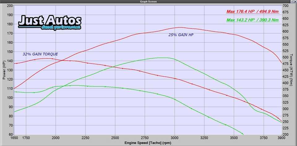 mazda performance upgrades remap